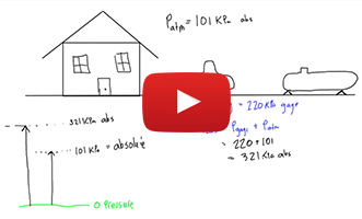 Gage, vacuum and absolute pressure explained